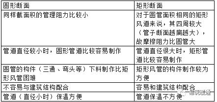 新风系统设计与选型攻略_12