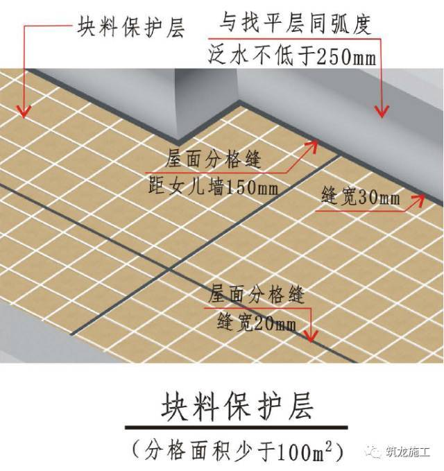 看图解析!屋面施工总体构造及要求_9