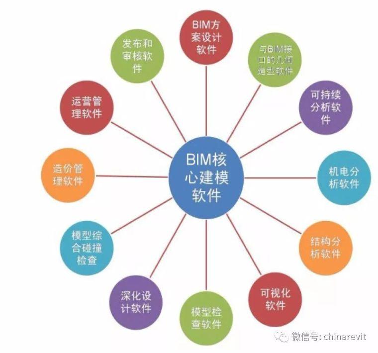 建议收藏|一文了解主流的BIM软件!_1