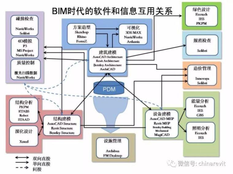 建议收藏 一文了解主流的BIM软件!_2