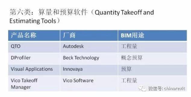 建议收藏 一文了解主流的BIM软件!_5