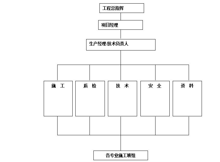 03 施工现场组织结构图