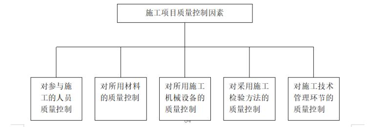 07 质量因素的全面控制图