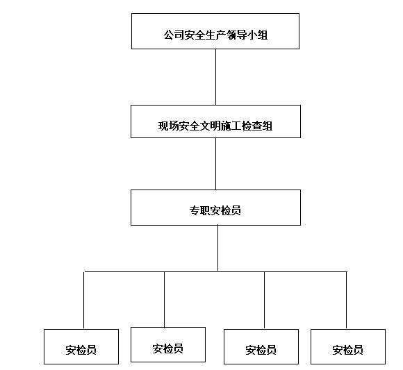 09 安全组织结构图