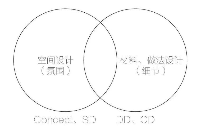教你如何看懂景观施工图_3