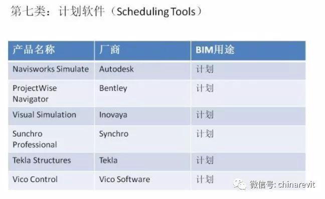 建议收藏|一文了解主流的BIM软件!_6