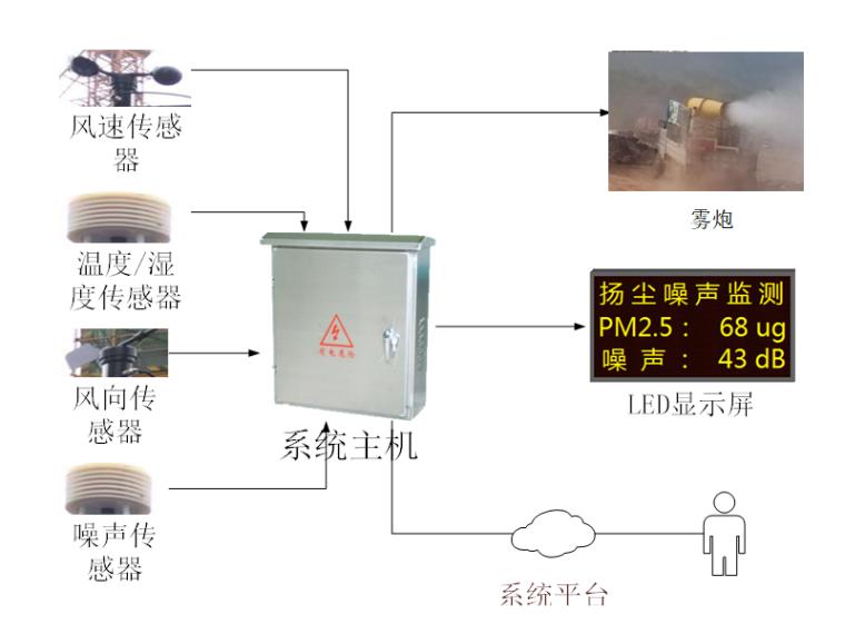 扬尘噪音监测子系统架构图