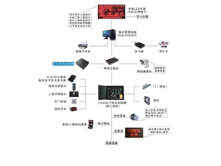 人员实名制子系统图