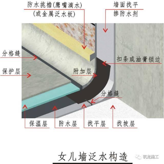 屋面工程精细化不好做?收好三维工艺节点图!_6