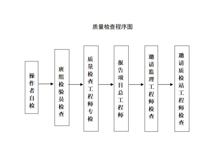 质量检查程序图