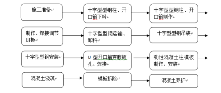 06 工艺流程图