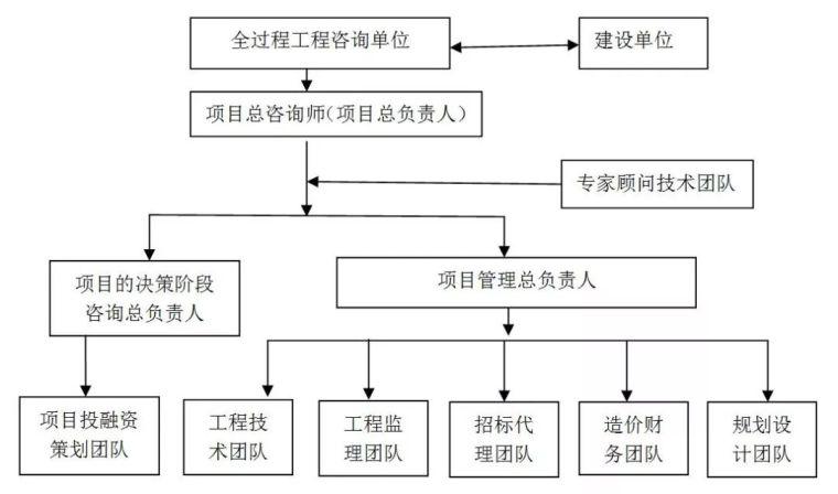 工程全过程流程资料下载-全过程工程咨询实践案例汇总