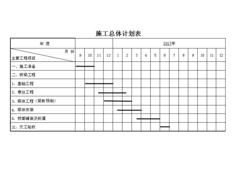 施工总体计划表