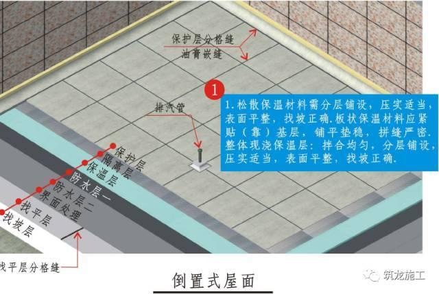 屋面工程精细化不好做?收好三维工艺节点图!_2
