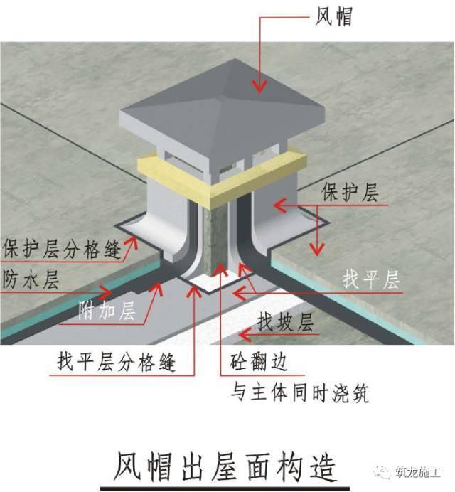 屋面工程精细化不好做?收好三维工艺节点图!_5