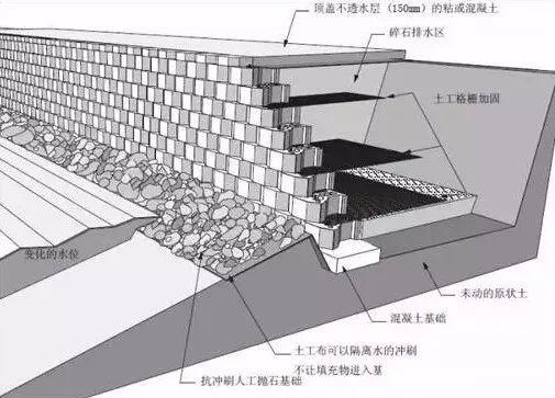 快来看,挡土墙设计施工解读_29