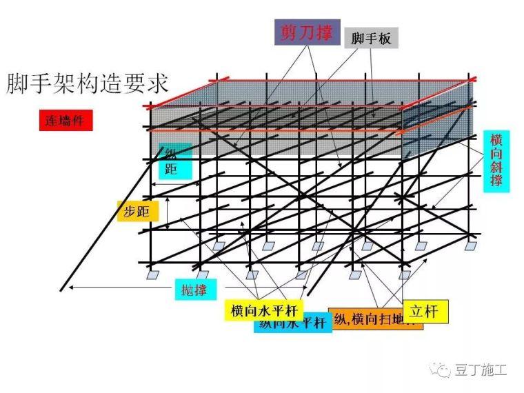 图解建筑各分部工程施工工艺流程,非常全面_56