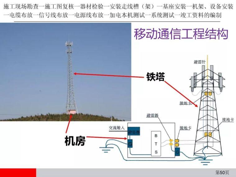 弱电通信设备安装工程施工工艺图解(全)_50