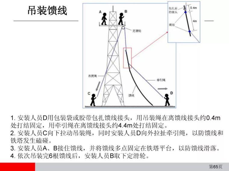 弱电通信设备安装工程施工工艺图解(全)_65