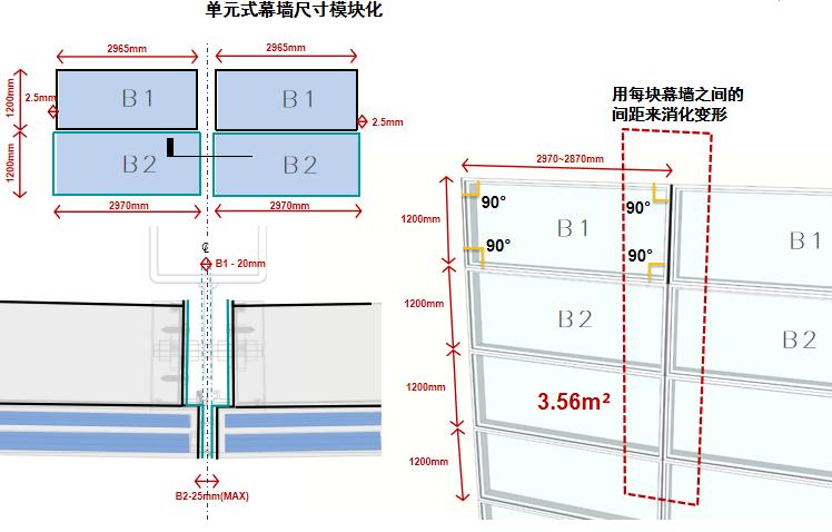 单元式幕墙尺寸模块化