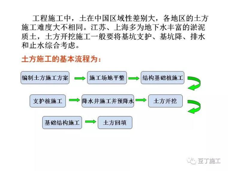 图解建筑各分部工程施工工艺流程,非常全面_2