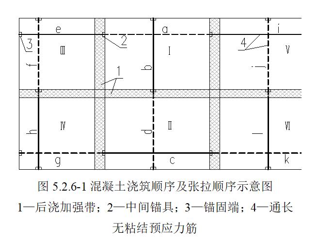03 混凝土浇筑顺序及张拉顺序示意图