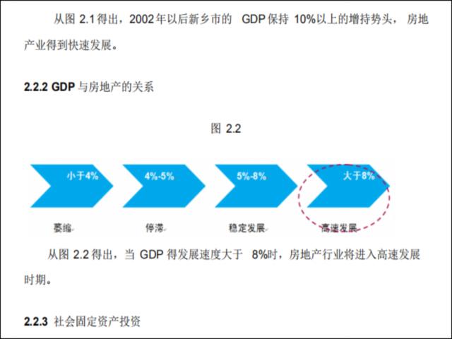 [论文]房地产营销策划报告-GDP 与房地产的关系