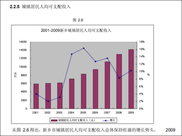 [论文]房地产营销策划报告-城镇居民人均可支配收入