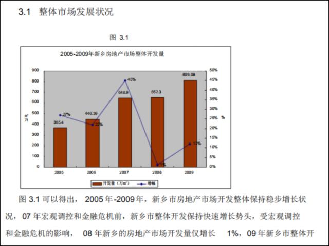 [论文]房地产营销策划报告-整体市场发展状况