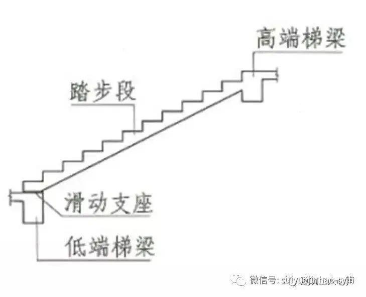 楼梯、基础各构件结构钢筋配筋(图解)_7