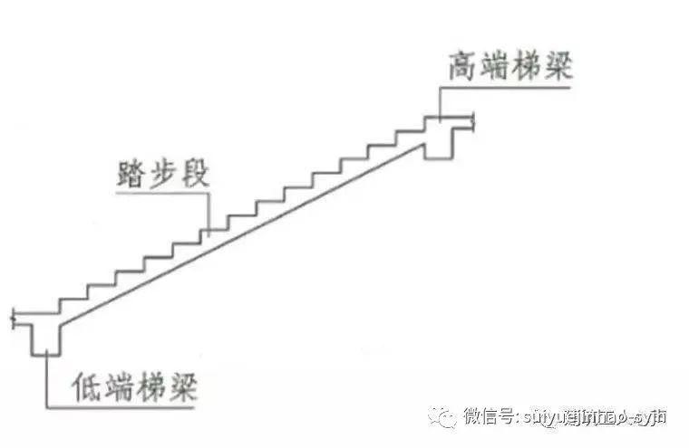 楼梯、基础各构件结构钢筋配筋(图解)_9