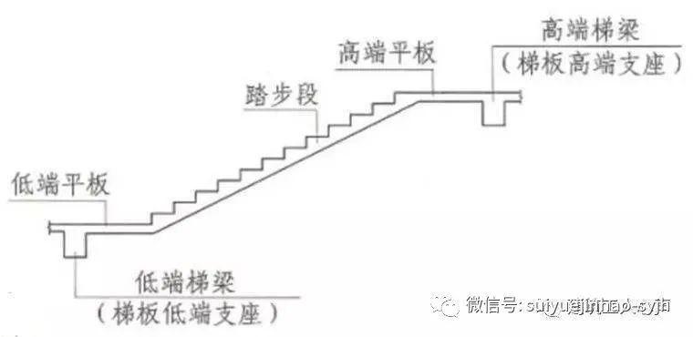 楼梯、基础各构件结构钢筋配筋(图解)_4