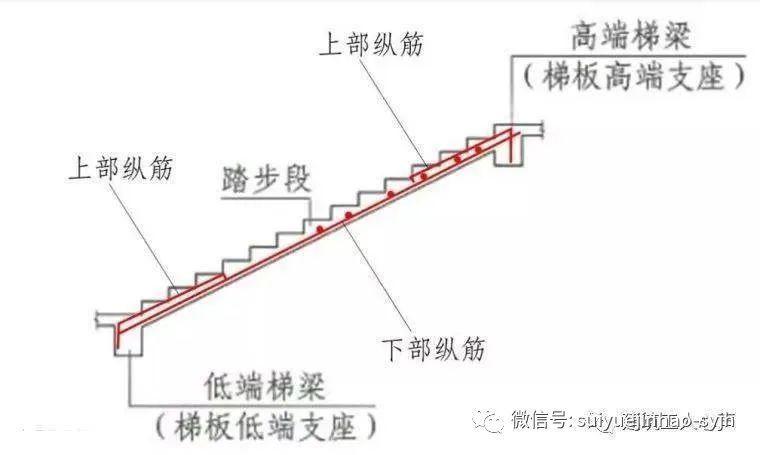 楼梯、基础各构件结构钢筋配筋(图解)_1