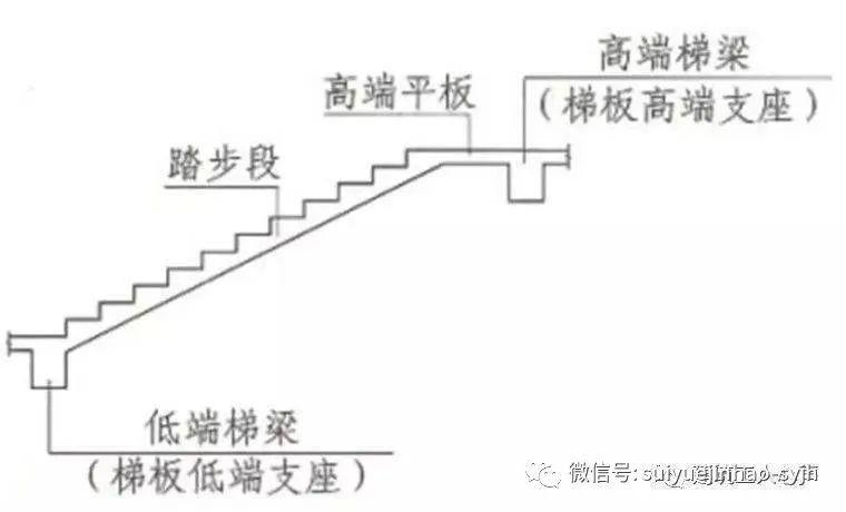 楼梯、基础各构件结构钢筋配筋(图解)_3