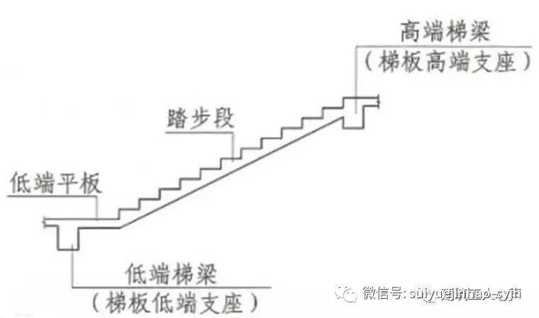 楼梯、基础各构件结构钢筋配筋(图解)_2
