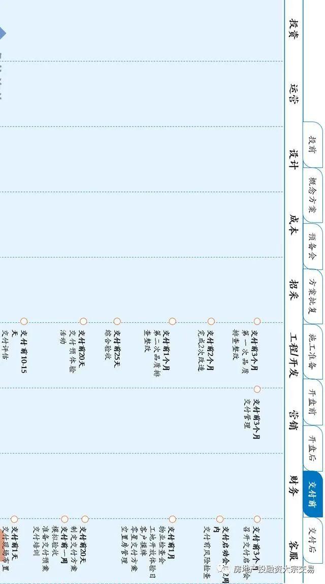 房地产按开发阶段项目运营全周期图,9张!_8