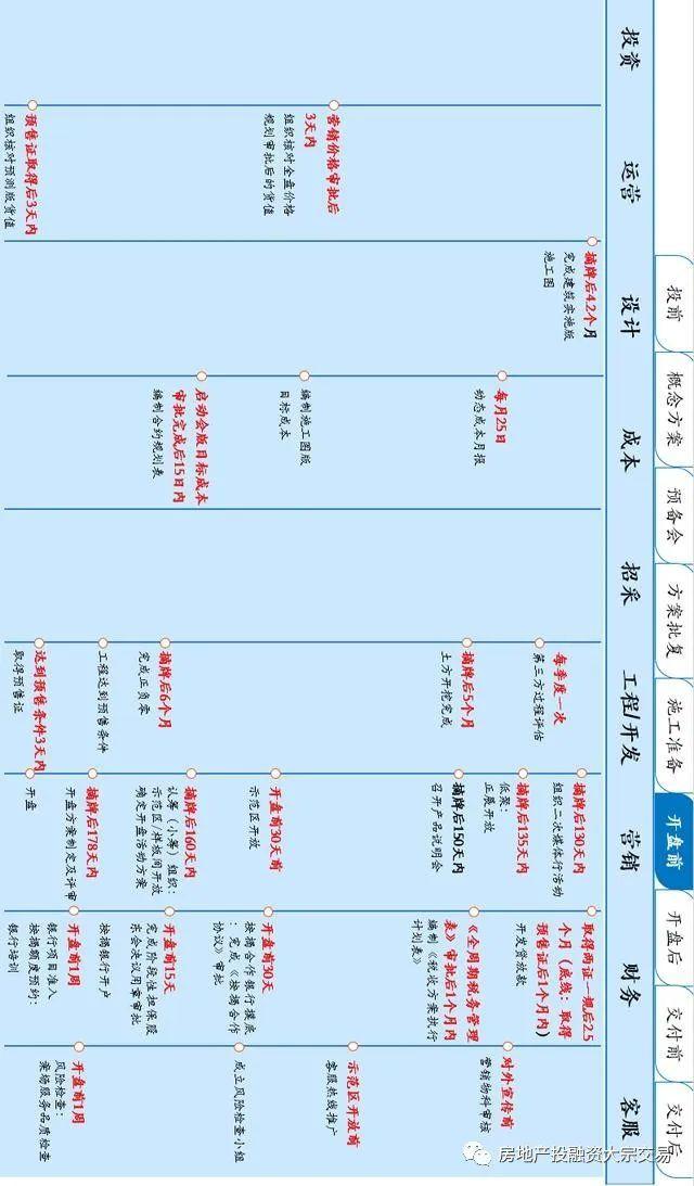 房地产按开发阶段项目运营全周期图,9张!_6
