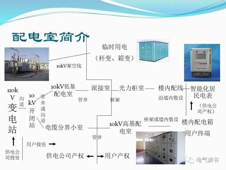 10kV配电设备详解(超经典)_4