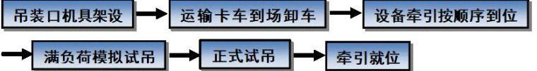 空调设备吊装方案[文字版]_7
