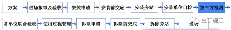 学习!吊篮施工安全技术管理交流及动画演示_24