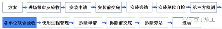 学习!吊篮施工安全技术管理交流及动画演示_27