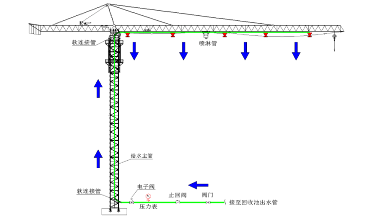 05 塔吊喷雾系统原理图