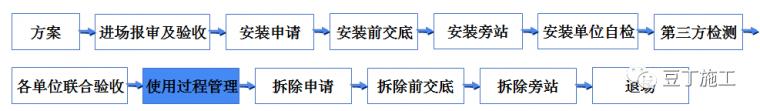 学习!吊篮施工安全技术管理交流及动画演示_32
