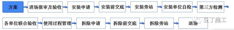 学习!吊篮施工安全技术管理交流及动画演示_12