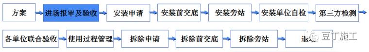 学习!吊篮施工安全技术管理交流及动画演示_14