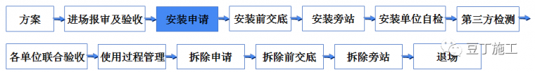 学习!吊篮施工安全技术管理交流及动画演示_16