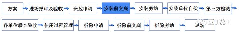 学习!吊篮施工安全技术管理交流及动画演示_18
