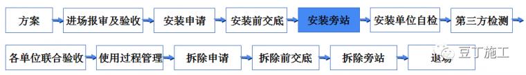 学习!吊篮施工安全技术管理交流及动画演示_20
