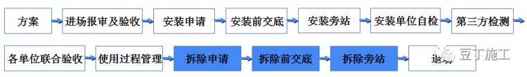 学习!吊篮施工安全技术管理交流及动画演示_38