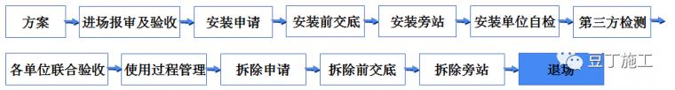 学习!吊篮施工安全技术管理交流及动画演示_40